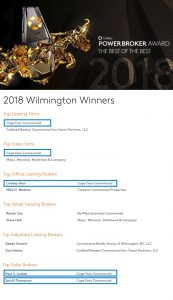 Listing of all of CoStar's Power Broker Award recipients for 2018 in the Wilmington, NC market
